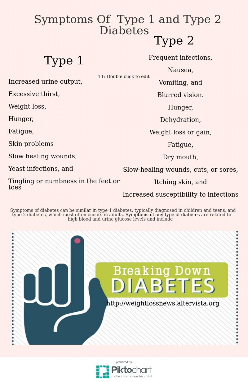 symptoms-of-type 1 and type 2 diabetes